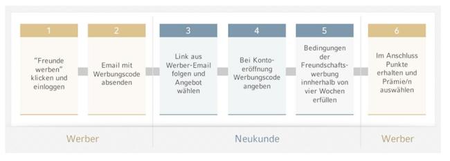 Cortal Consors Freunschaftswerbung: so geht´s!