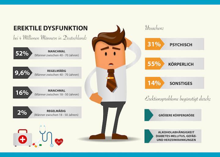 Infografik: Erektile Dyskuntion